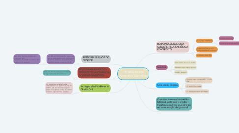 Mind Map: Introdução aos Contratos Bancários