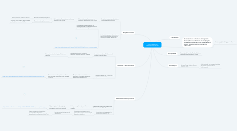 Mind Map: ARQUITETURA