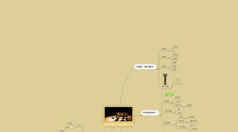 Mind Map: 傾聽神聲音與榮耀的級別