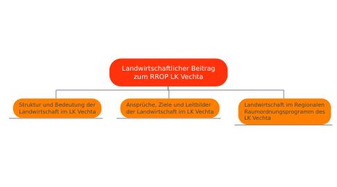 Mind Map: Landwirtschaftlicher Beitrag zum RROP LK Vechta