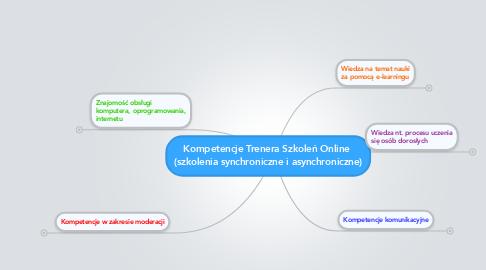Mind Map: Kompetencje Trenera Szkoleń Online  (szkolenia synchroniczne i asynchroniczne)