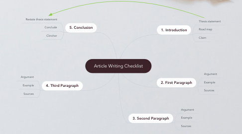 Mind Map: Article Writing Checklist