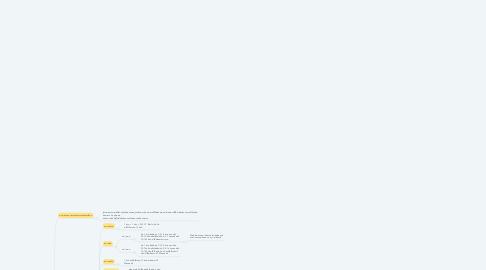Mind Map: บทที่ 5 การประกอบและการจัดอาหาร