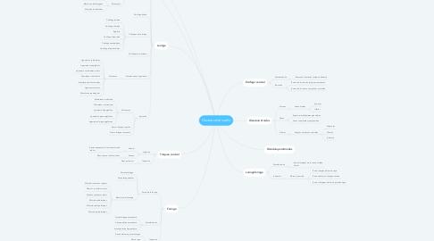 Mind Map: Vísceras del cuello