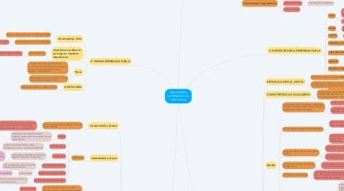 Mind Map: DJELO NORA (LUTKINA KUĆA) - Henrik Ibsen