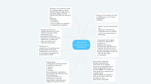 Mind Map: Sistemas de organización de la información