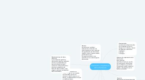 Mind Map: Interacción y arquitectura de la información