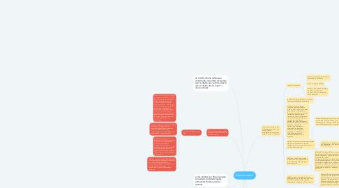 Mind Map: división celular