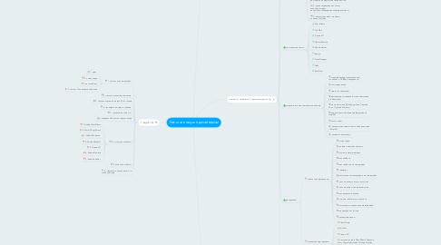 Mind Map: Как стать моушн-дизайнером