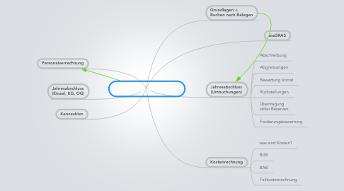 Mind Map: Rechnungswesen 1 - 5