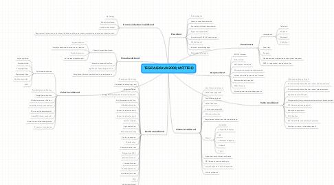 Mind Map: TEGEVUSKAVA 2008, MÕTTEID
