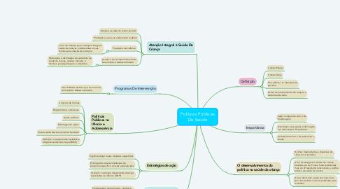 Mind Map: Políticas Públicas De Saúde