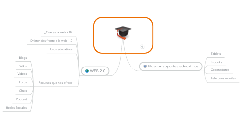 Mind Map: EDUCACIÓN 2.0