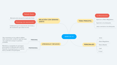Mind Map: MARCOS 16