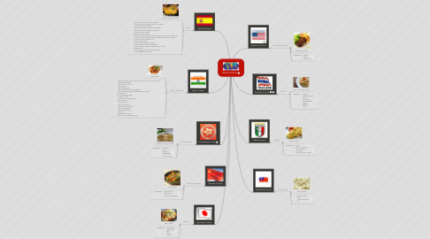 Mind Map: World Cuisine