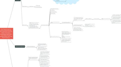 Mind Map: Guía Operativa para la Vigilancia Epidemiológica, Toma de Muestra y Atención Médica de los Casos Sospechosos y Confirmados por COVID-19 en las Unidades Médicas del Primer Nivel de Atención