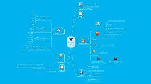 """Mind Map: """"Giochiamo per imparare"""""""