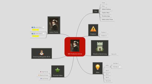 Mind Map: Mit historie emne