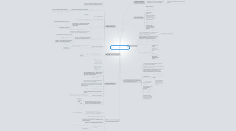 Mind Map: Programming Languages and Program Development