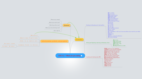 Mind Map: 你吃什么? What are you eating
