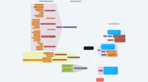 Mind Map: ¿Que es una cuenta?  Cómo se pueden clasificar, según sus características