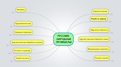 Mind Map: РУССКИЕ  НАРОДНЫЕ  ПРОМЫСЛЫ