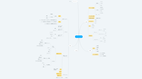Mind Map: 新規プロダクト (テーマ:旅行APP)