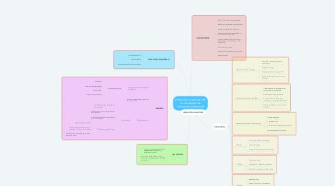 Mind Map: Educación virtual (un tipo de modalidad de educación a distancia)