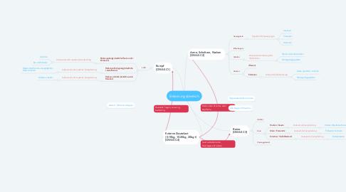 Mind Map: Belastungsbereich