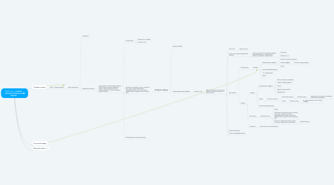 Mind Map: Myizam.kg - главная страница мобильная версия