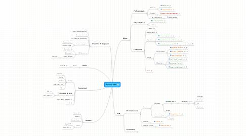 Mind Map: Présence Web