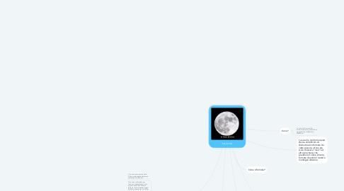 Mind Map: La Luna