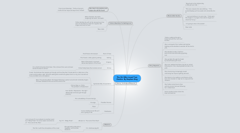 Mind Map: The Girl Who Loved TomGordon  By Stephen King