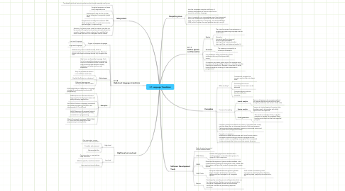 Mind Map: 3.1 Language Translators