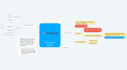 Mind Map: What Contract must generate in Breeze.pm