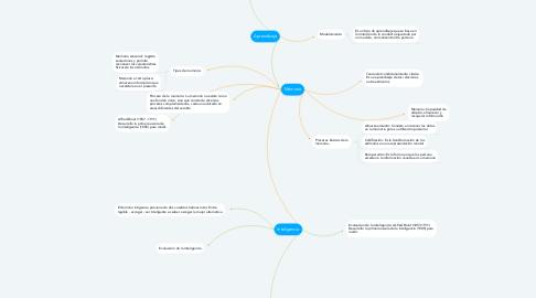 Mind Map: Sensopercepcion
