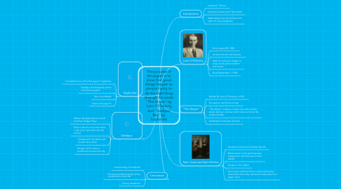 "Mind Map: The purpose of this paper is to show that good things happen to people trying to do the right thing through the works ""The Sniper"" by Liam O'Flaherty and ""Oedipus Rex"" by Sophocles"