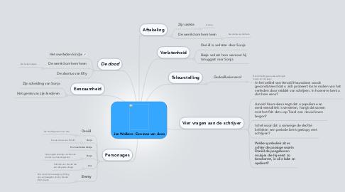 Mind Map: Jan Wolkers - Een roos van vlees