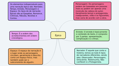 Mind Map: Épico