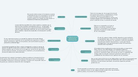 Mind Map: ELEMENTOS DE UN PROYECTO DE INVESTIGACION
