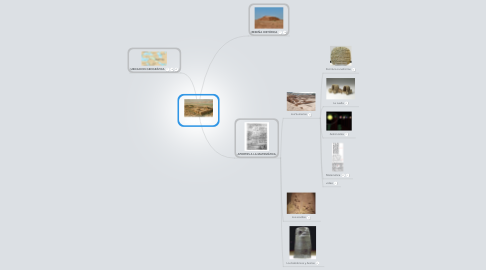 Mind Map: MESOPOTAMÍA