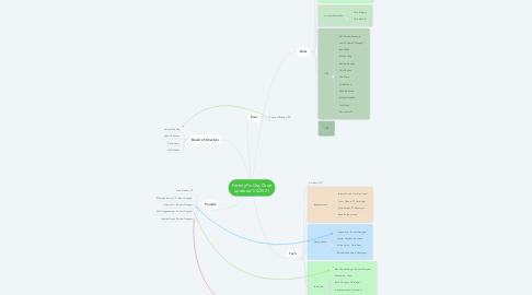 Mind Map: FactoryFix Org Chart updated 1/4/2021