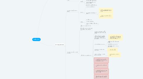 Mind Map: Phương Định