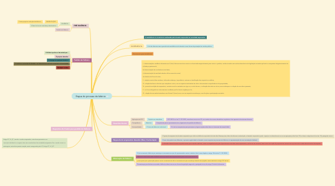 Mind Map: Etapas do processo de falência