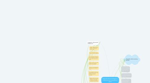 Mind Map: Veinte formas de integrar la  biblioteca en la enseñanza online