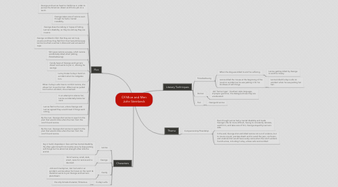 Mind Map: Of Mice and Men John Steinbeck