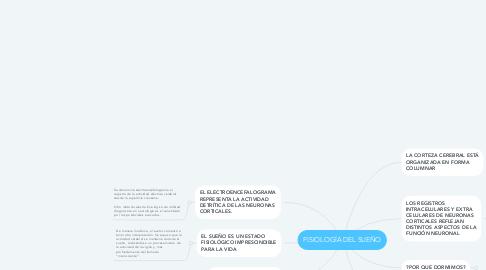 Mind Map: FISIOLOGÍA DEL SUEÑO