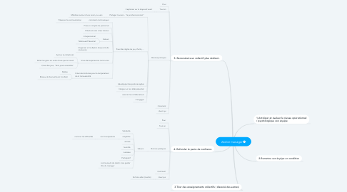 Mind Map: Atelier manager
