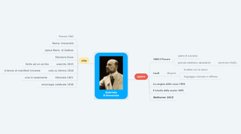 Mind Map: Gabriele D'Annunzio