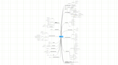 Mind Map: gdgsd